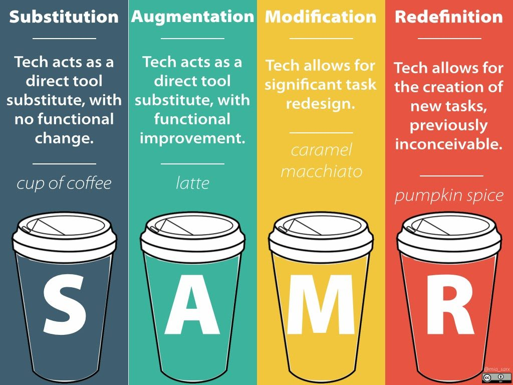 SAMR model coffee analogy