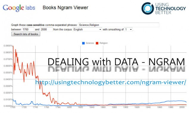 Using Google Ngram viewer to demonstrate trends over time