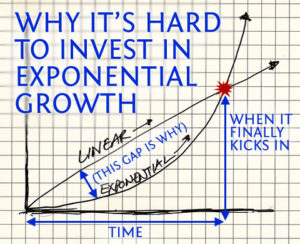 exponential growth is hard