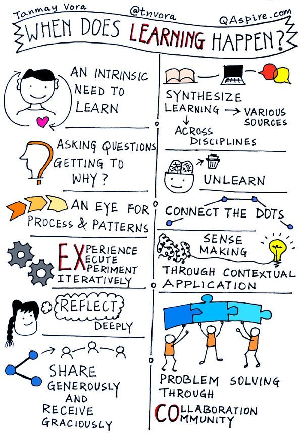 When does learning happen sketchnote