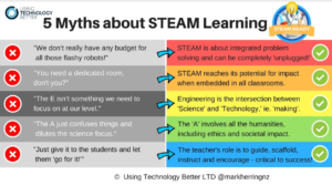 5 Myths about STEAM Learning