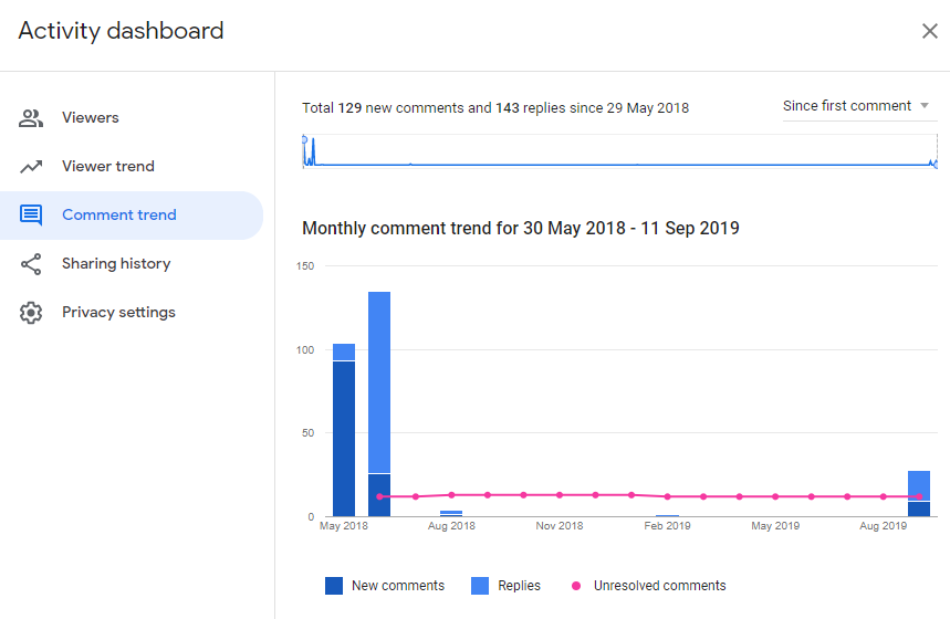Activity Dashboard comment trend tab