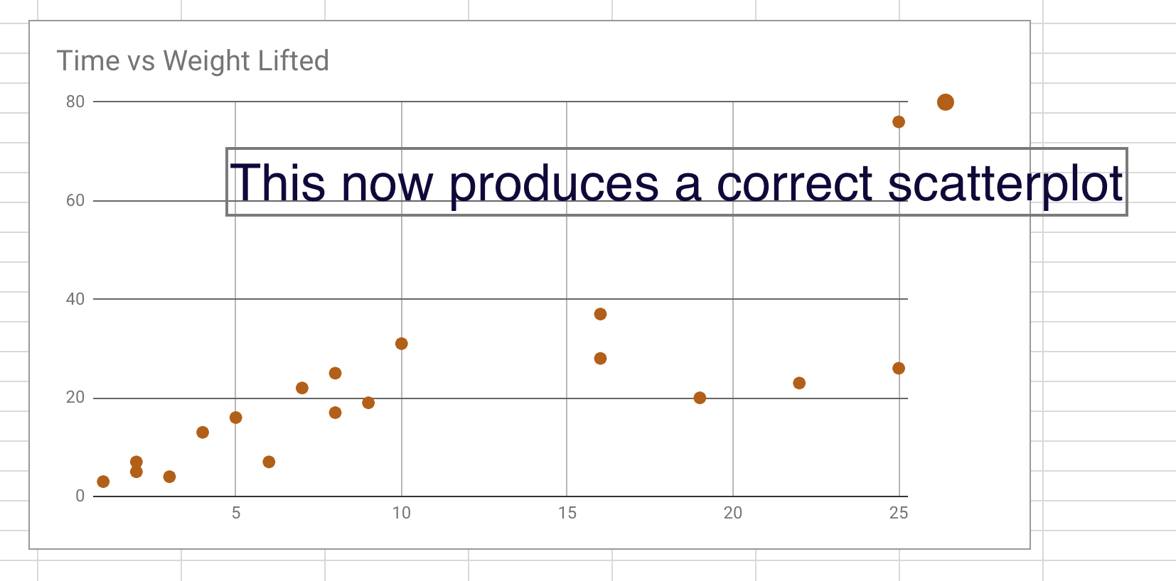 The Line Of Best Fit And Scatterplots In Google Sheets